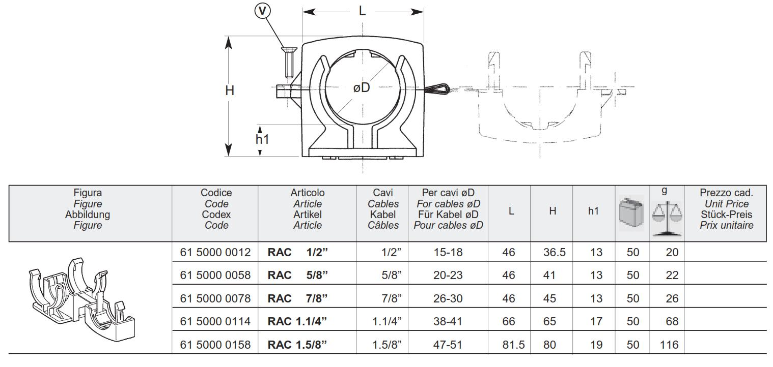 Cable clamps for radiating cables