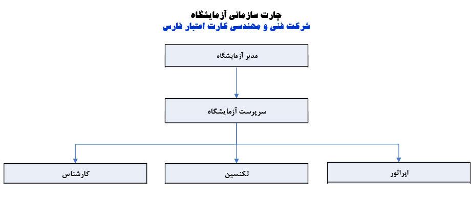 چارت آزمایشگاه شرکت فنی و مهندسی کارت اعتبار فارس